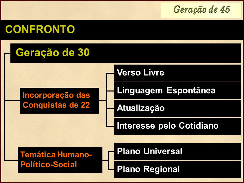 Geração de 45 CONFRONTO Geração de 30 Verso Livre Linguagem Espontânea