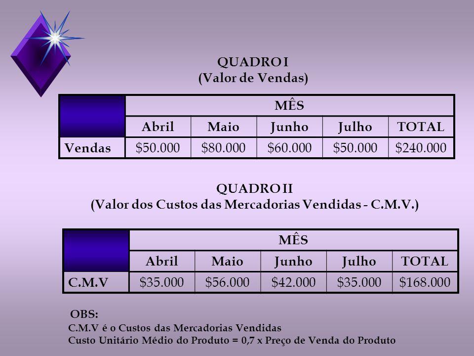 (Valor dos Custos das Mercadorias Vendidas - C.M.V.)