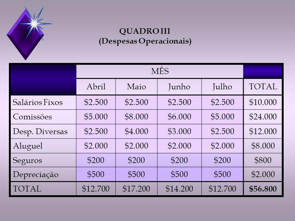 (Despesas Operacionais)