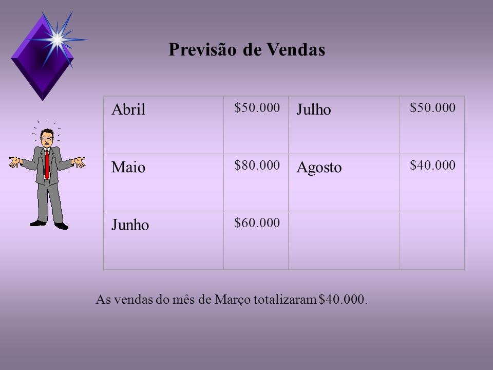 Previsão de Vendas Abril Julho Maio Agosto Junho $50.000 $80.000