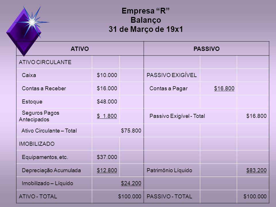 Empresa R Balanço 31 de Março de 19x1