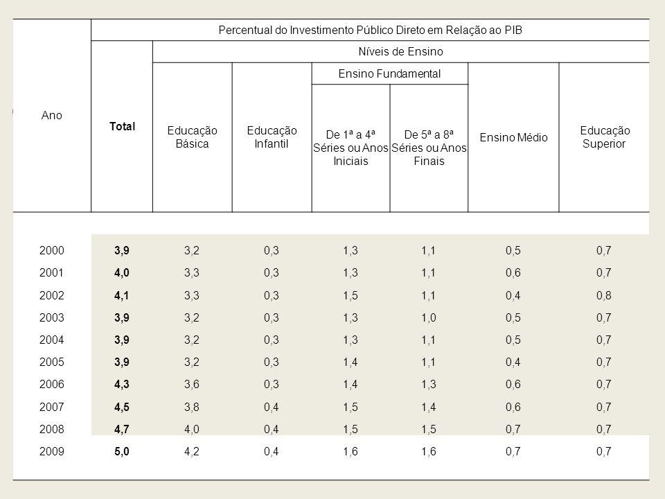 Percentual do Investimento Público Direto em Relação ao PIB Total