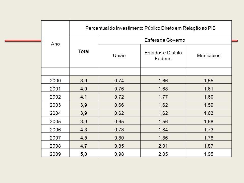 Percentual do Investimento Público Direto em Relação ao PIB