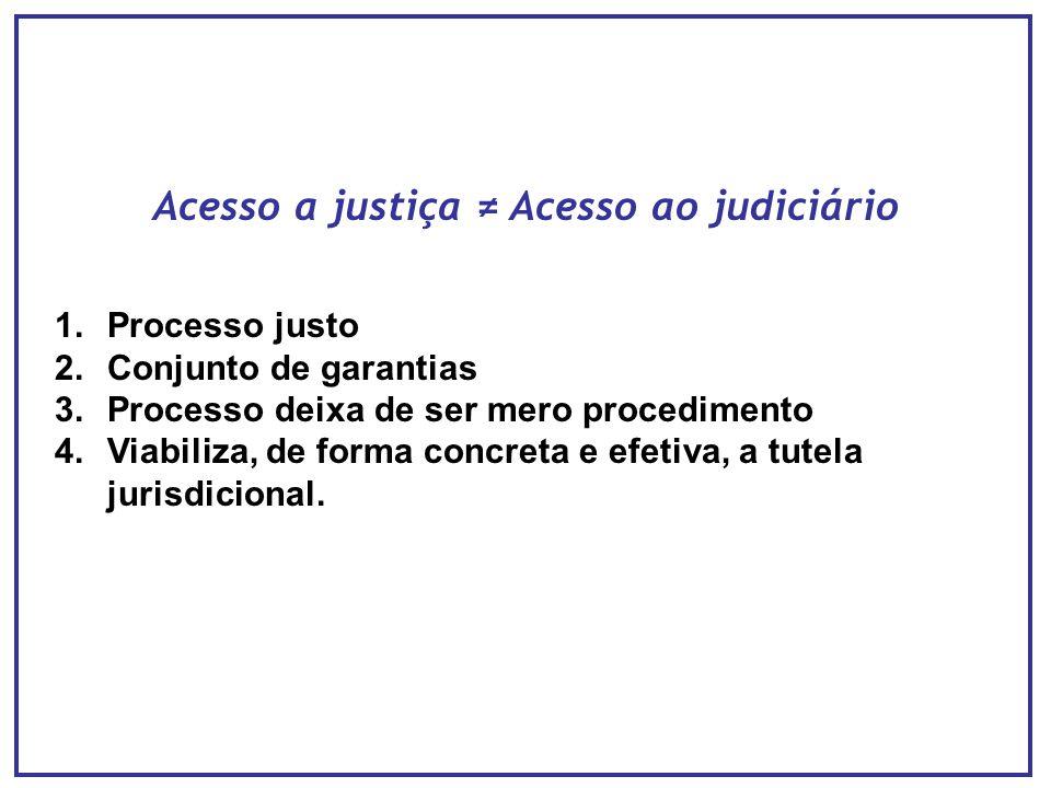 Acesso a justiça ≠ Acesso ao judiciário