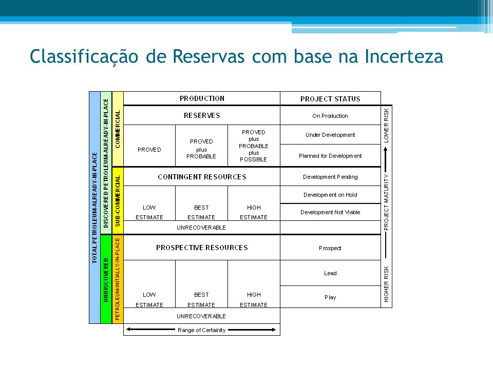 Classificação de Reservas com base na Incerteza