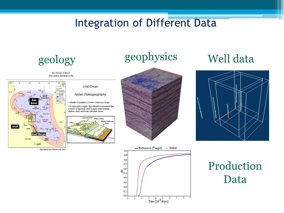 Integration of Different Data