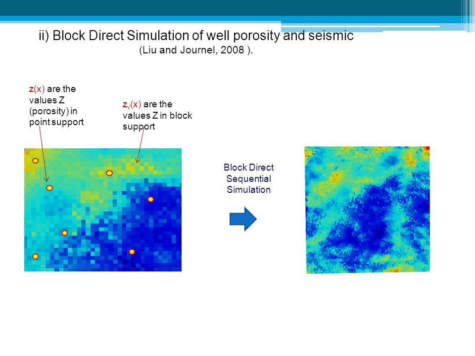Block Direct Sequential Simulation