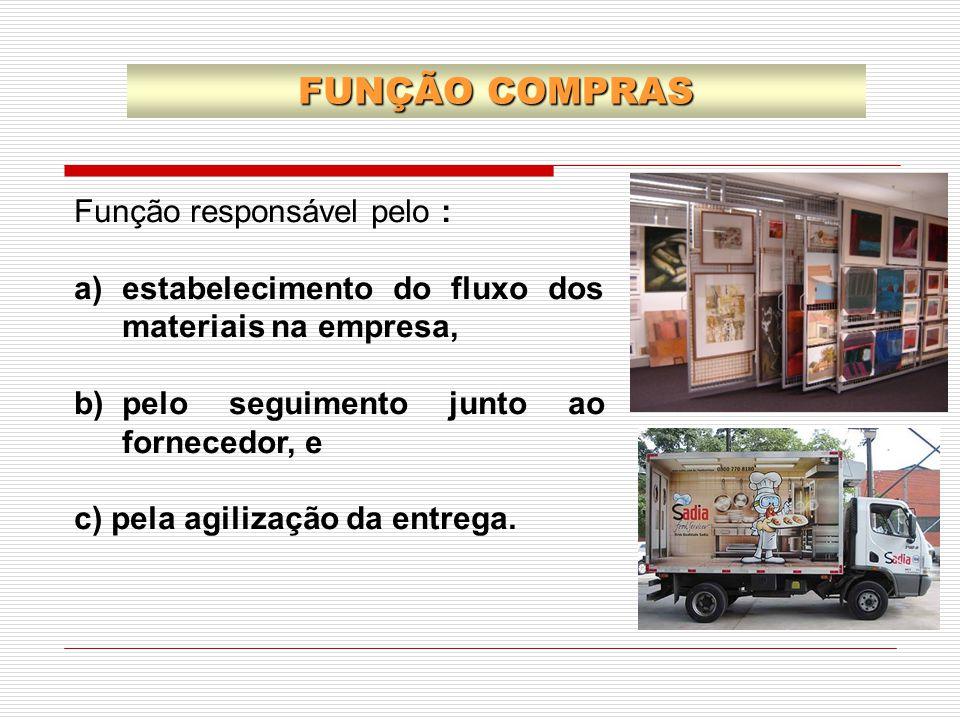 FUNÇÃO COMPRAS Função responsável pelo :
