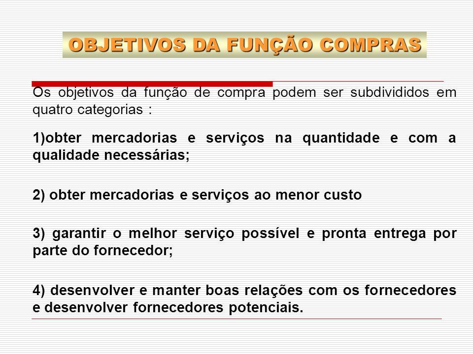 OBJETIVOS DA FUNÇÃO COMPRAS