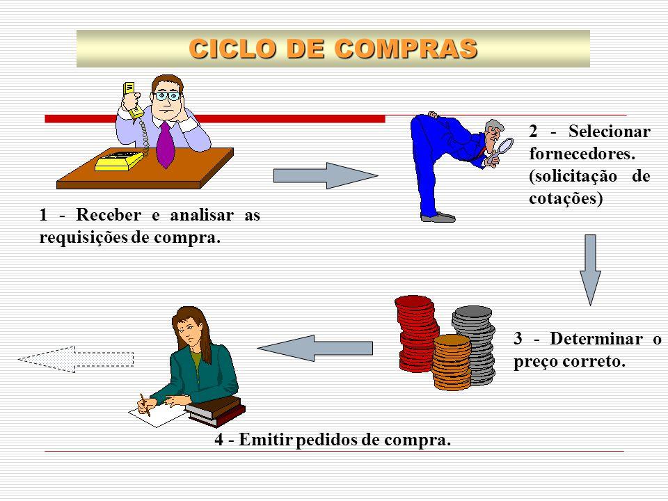 CICLO DE COMPRAS 2 - Selecionar fornecedores. (solicitação de cotações) 1 - Receber e analisar as requisições de compra.