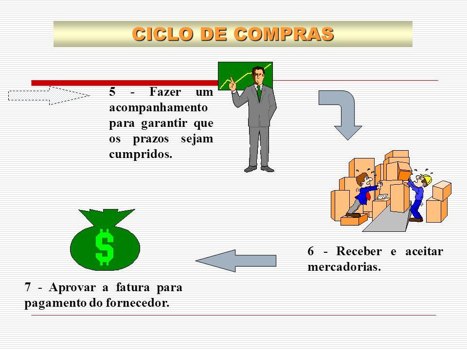 CICLO DE COMPRAS 5 - Fazer um acompanhamento para garantir que os prazos sejam cumpridos. 6 - Receber e aceitar mercadorias.
