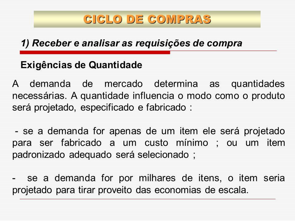 CICLO DE COMPRAS 1) Receber e analisar as requisições de compra