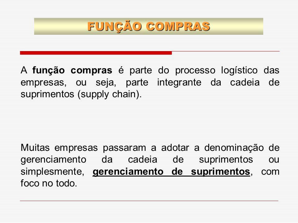 FUNÇÃO COMPRAS A função compras é parte do processo logístico das empresas, ou seja, parte integrante da cadeia de suprimentos (supply chain).