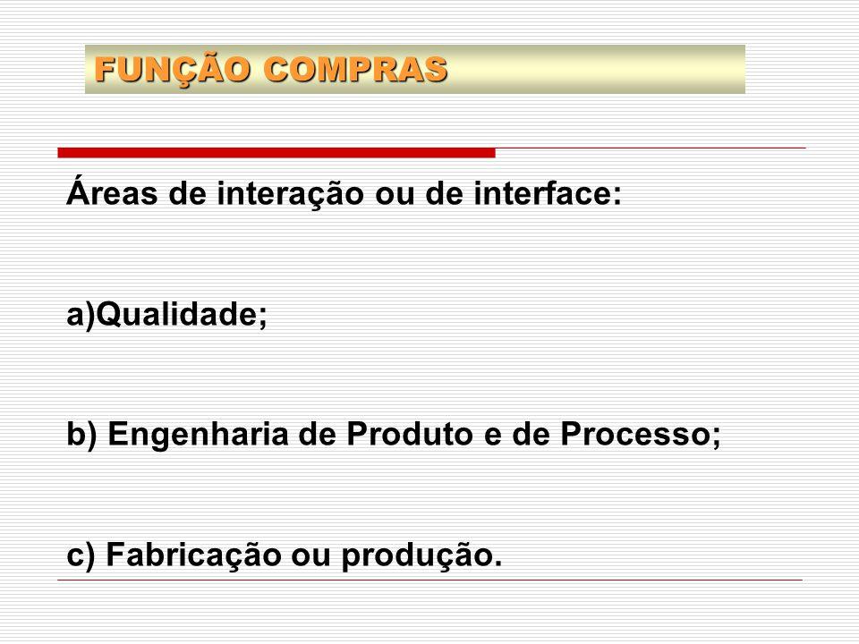 FUNÇÃO COMPRAS Áreas de interação ou de interface: Qualidade; b) Engenharia de Produto e de Processo;