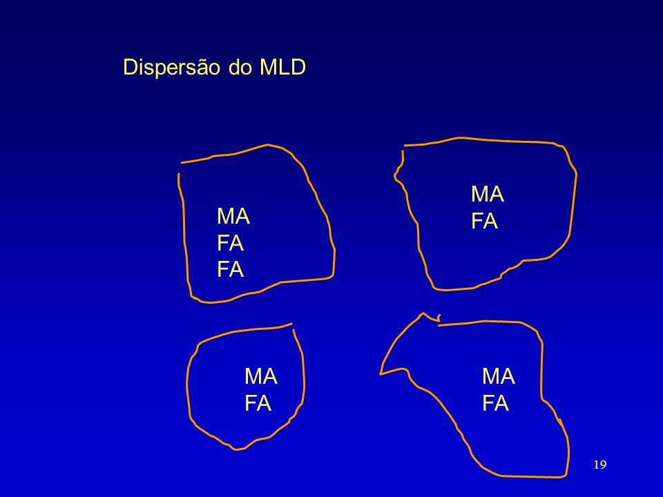 Dispersão do MLD MA FA MA FA MA FA MA FA A execao e' quando dispersam.