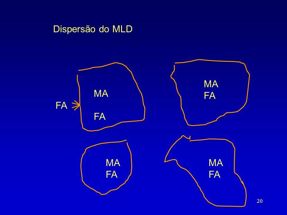 Dispersão do MLD MA FA MA FA FA MA FA MA FA