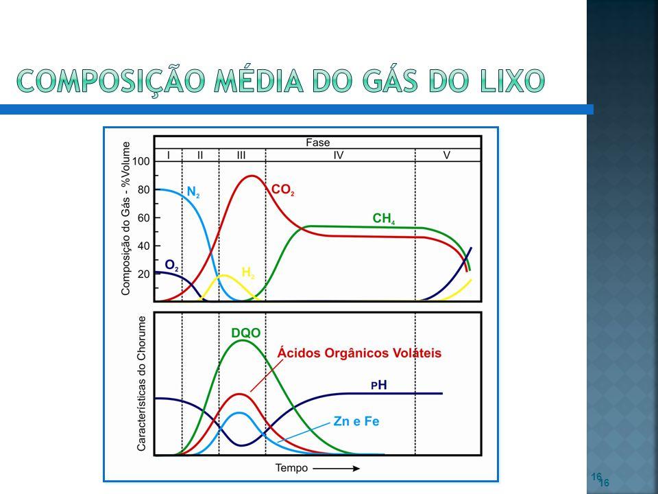 composição média do gás do lixo