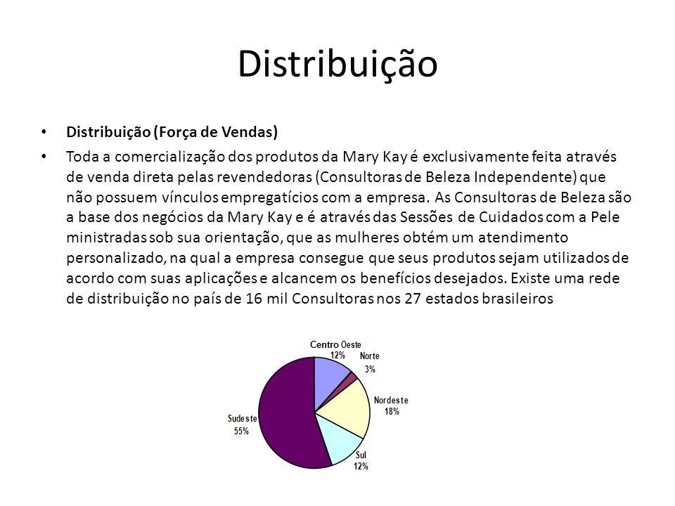 Distribuição Distribuição (Força de Vendas)