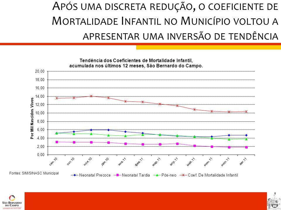 Após uma discreta redução, o coeficiente de Mortalidade Infantil no Município voltou a apresentar uma inversão de tendência