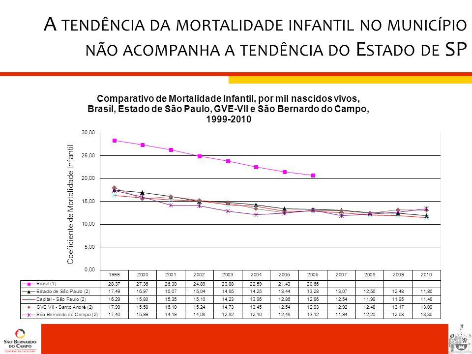 A tendência da mortalidade infantil no município não acompanha a tendência do Estado de SP