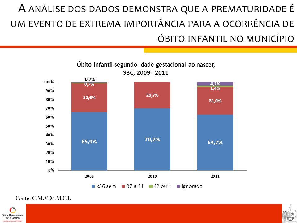 A análise dos dados demonstra que a prematuridade é um evento de extrema importância para a ocorrência de óbito infantil no município