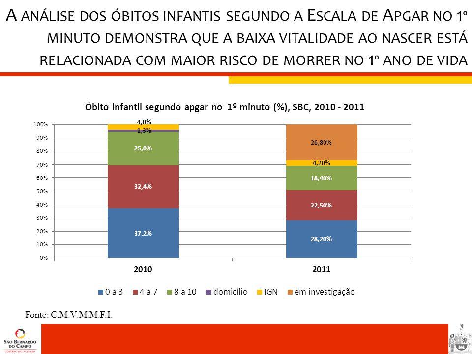 A análise dos óbitos infantis segundo a Escala de Apgar no 1º minuto demonstra que a baixa vitalidade ao nascer está relacionada com maior risco de morrer no 1º ano de vida
