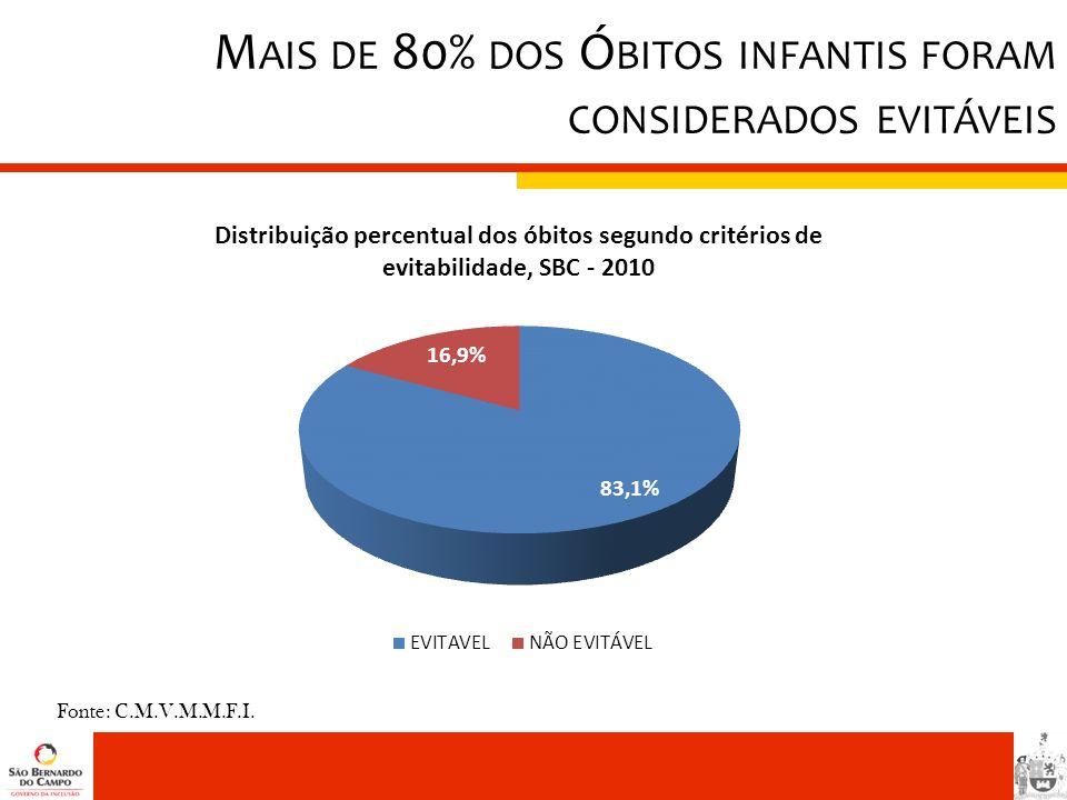 Mais de 80% dos Óbitos infantis foram considerados evitáveis