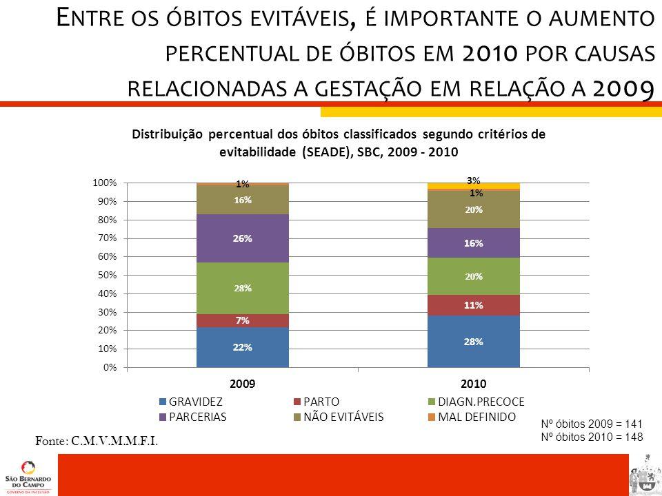 Entre os óbitos evitáveis, é importante o aumento percentual de óbitos em 2010 por causas relacionadas a gestação em relação a 2009