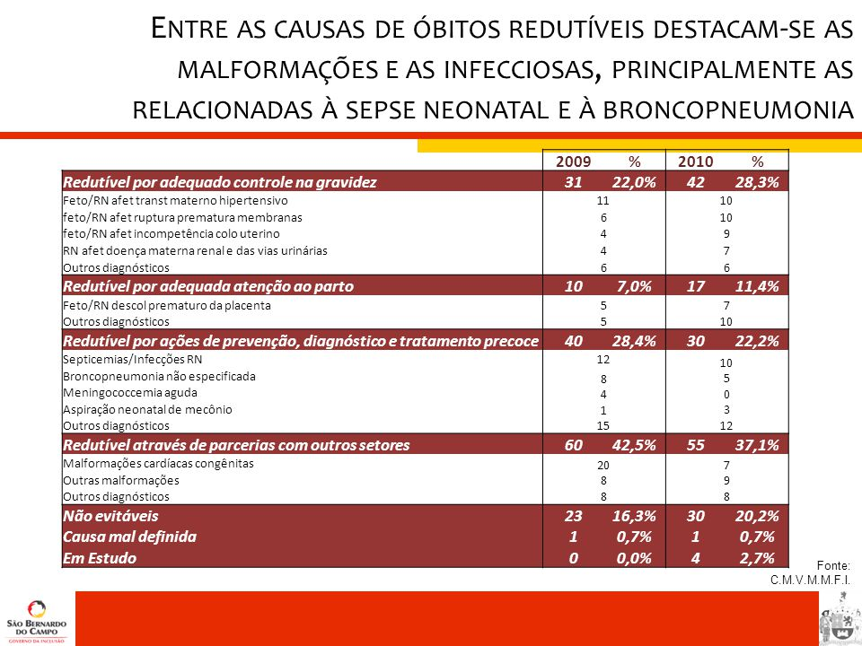 Entre as causas de óbitos redutíveis destacam-se as malformações e as infecciosas, principalmente as relacionadas à sepse neonatal e à broncopneumonia