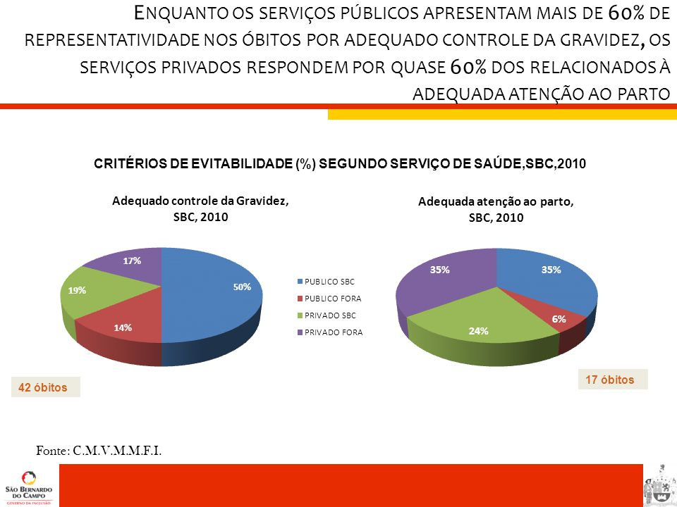 CRITÉRIOS DE EVITABILIDADE (%) SEGUNDO SERVIÇO DE SAÚDE,SBC,2010
