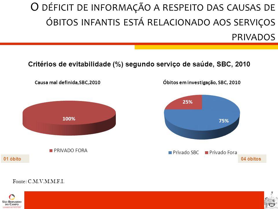 Critérios de evitabilidade (%) segundo serviço de saúde, SBC, 2010
