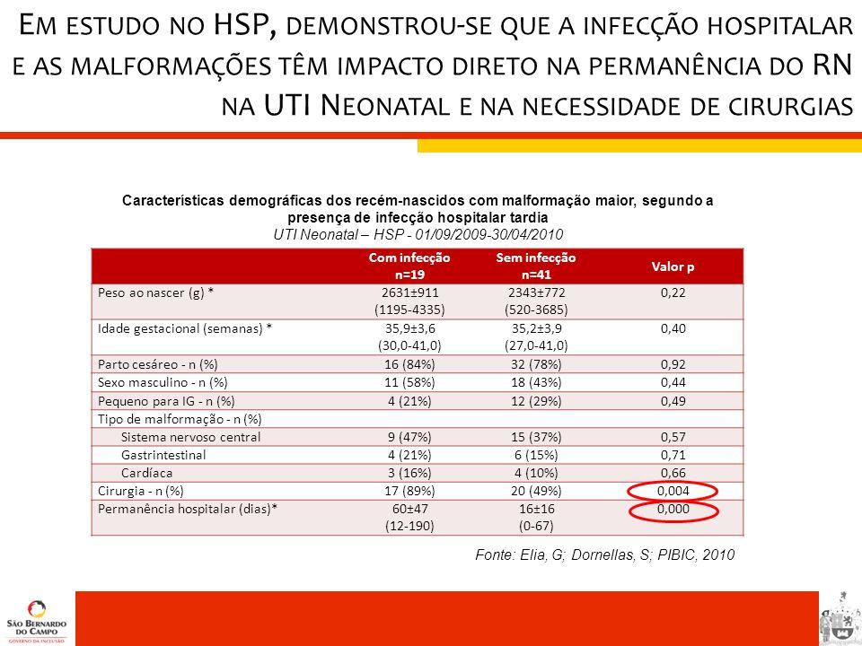 UTI Neonatal – HSP - 01/09/2009-30/04/2010