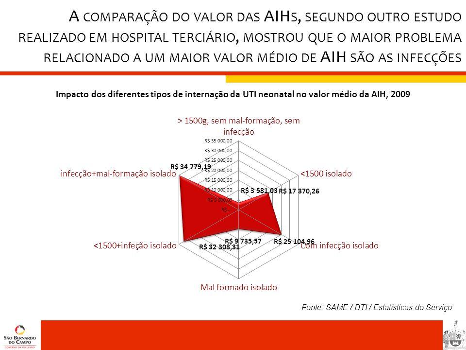A comparação do valor das AIHs, segundo outro estudo realizado em hospital terciário, mostrou que o maior problema relacionado a um maior valor médio de AIH são as infecções