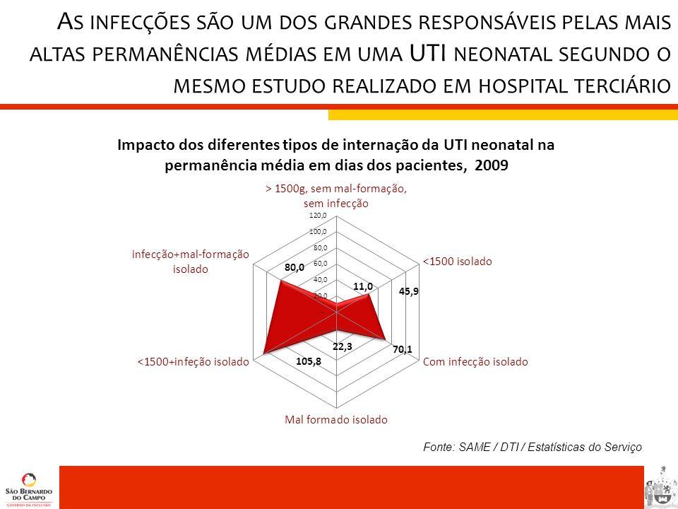 As infecções são um dos grandes responsáveis pelas mais altas permanências médias em uma UTI neonatal segundo o mesmo estudo realizado em hospital terciário