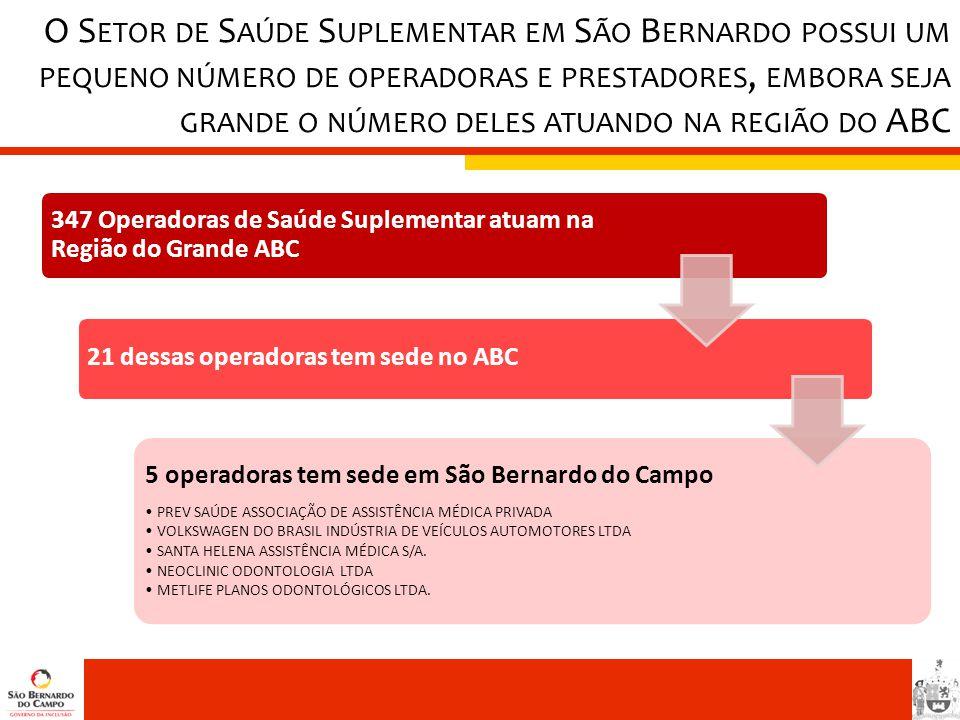 O Setor de Saúde Suplementar em São Bernardo possui um pequeno número de operadoras e prestadores, embora seja grande o número deles atuando na região do ABC