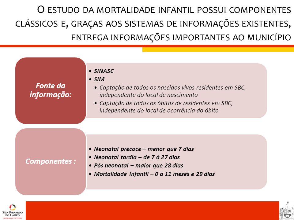 O estudo da mortalidade infantil possui componentes clássicos e, graças aos sistemas de informações existentes, entrega informações importantes ao município