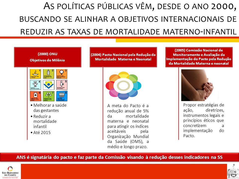 (2004) Pacto Nacional pela Redução da Mortalidade Materna e Neonatal