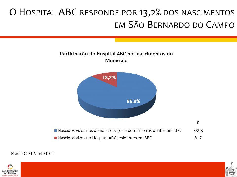 O Hospital ABC responde por 13,2% dos nascimentos em São Bernardo do Campo