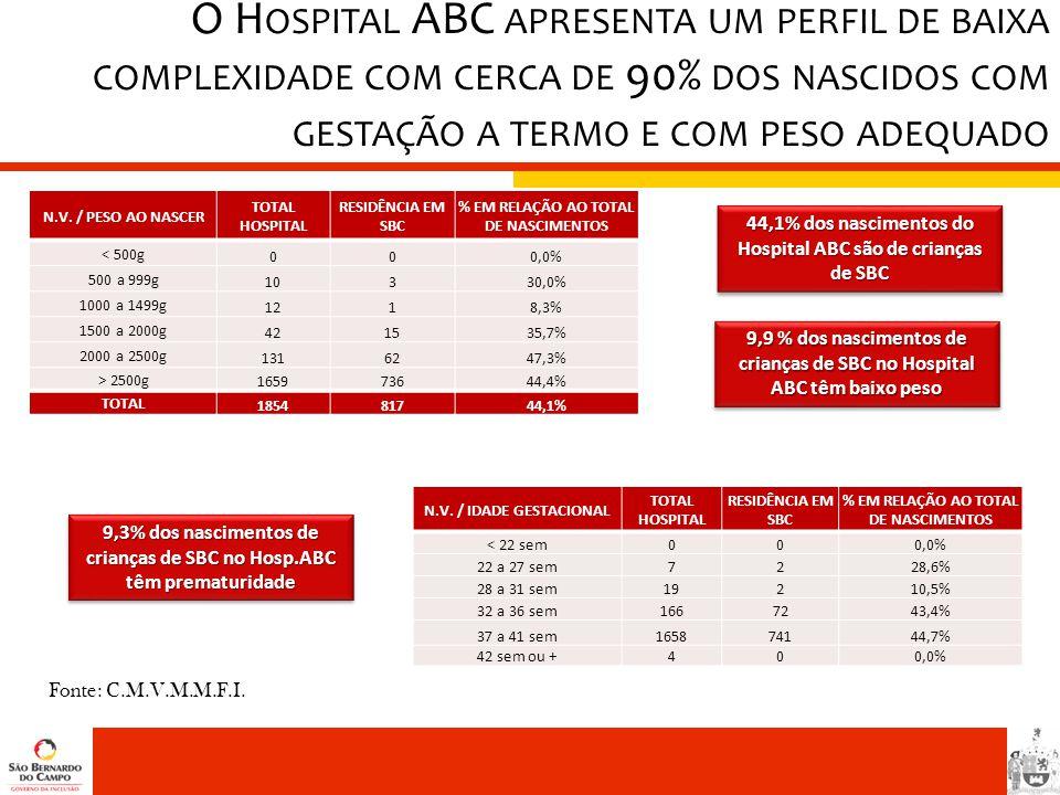 O Hospital ABC apresenta um perfil de baixa complexidade com cerca de 90% dos nascidos com gestação a termo e com peso adequado