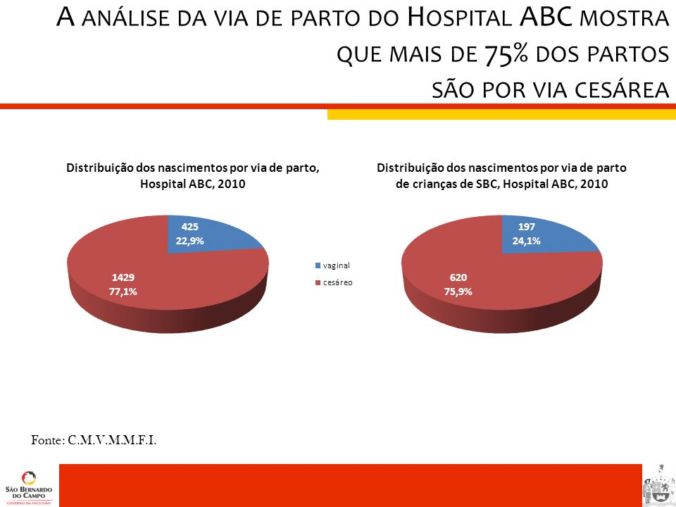 A análise da via de parto do Hospital ABC mostra que mais de 75% dos partos são por via cesárea