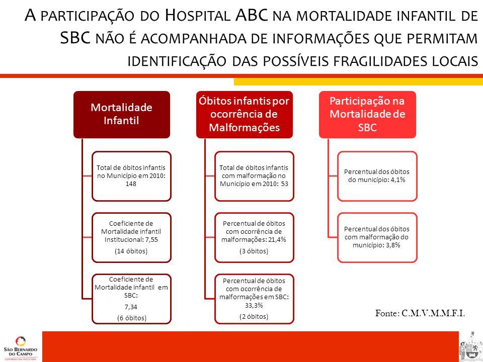 A participação do Hospital ABC na mortalidade infantil de SBC não é acompanhada de informações que permitam identificação das possíveis fragilidades locais