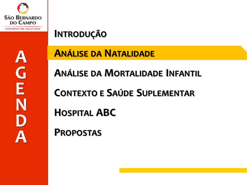 Introdução Análise da Natalidade Análise da Mortalidade Infantil Contexto e Saúde Suplementar Hospital ABC Propostas