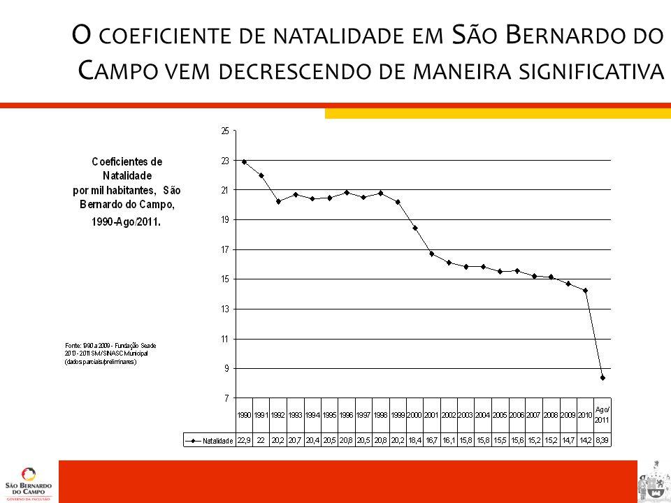 O coeficiente de natalidade em São Bernardo do Campo vem decrescendo de maneira significativa