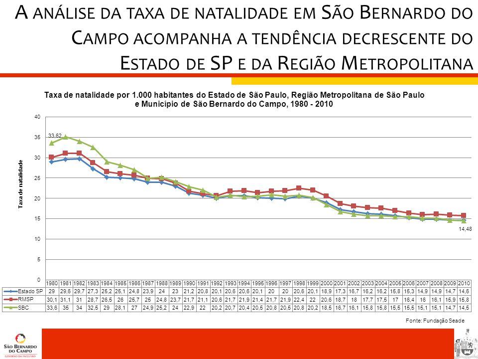 A análise da taxa de natalidade em São Bernardo do Campo acompanha a tendência decrescente do Estado de SP e da Região Metropolitana