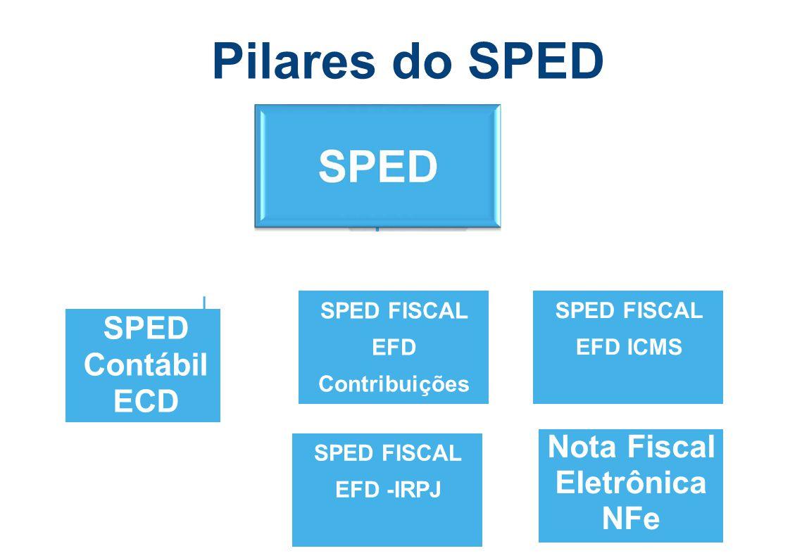 SPED FISCAL EFD Contribuições Nota Fiscal Eletrônica NFe