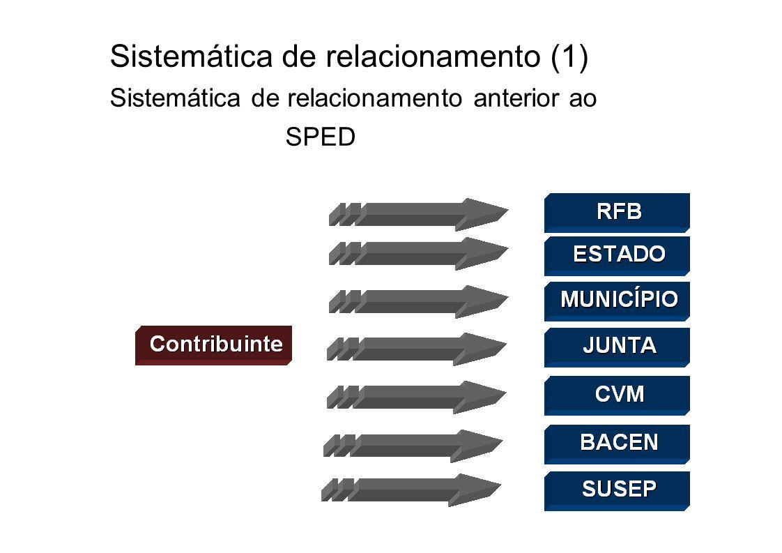 Sistemática de relacionamento (1)