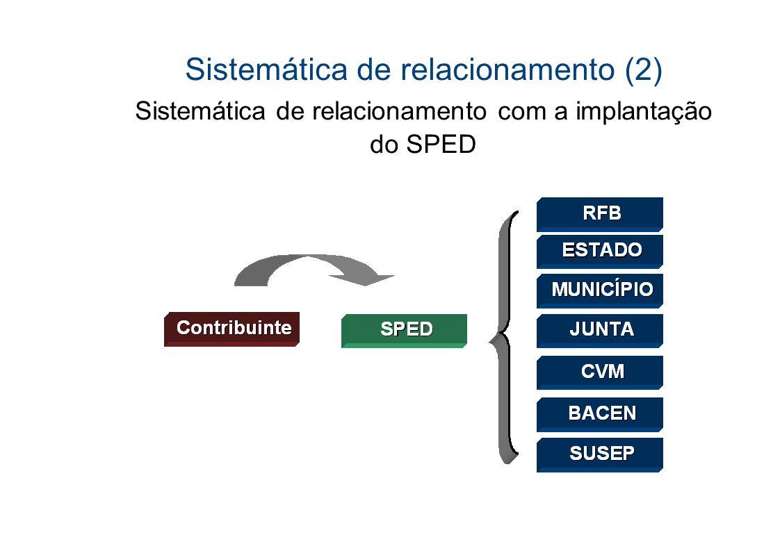 Sistemática de relacionamento (2)
