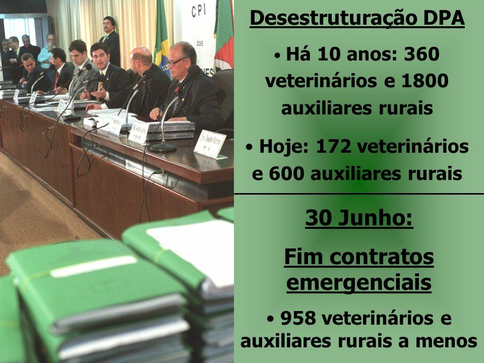 30 Junho: Fim contratos emergenciais