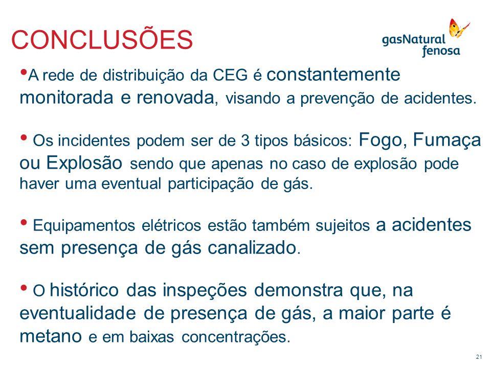 CONCLUSÕES A rede de distribuição da CEG é constantemente monitorada e renovada, visando a prevenção de acidentes.