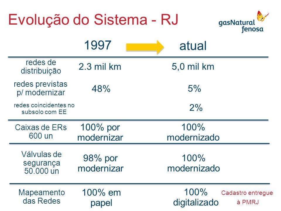 Evolução do Sistema - RJ